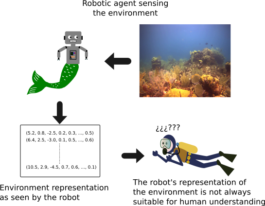 Topological-visual mapping of underwater environments for human-robot navigation