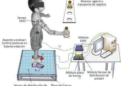 Plataforma de análisis biomecánico del movimiento para evaluar de manera objetiva la función motora en pacientes Coahuilenses con hemiparesia